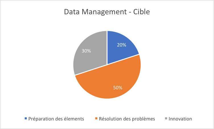 data management cible