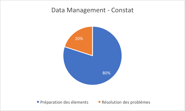data management constat